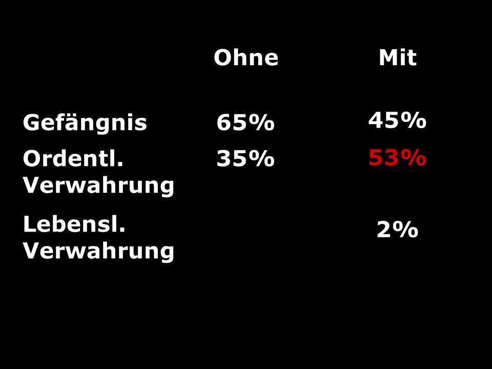 Ohne Gefängnis 65% Ordentl. Verwahrung 35% Mit 45% 53% 2% Lebensl. Verwahrung