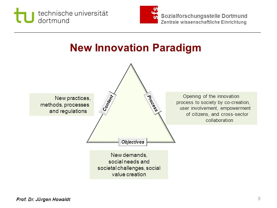 New Innovation Paradigm
