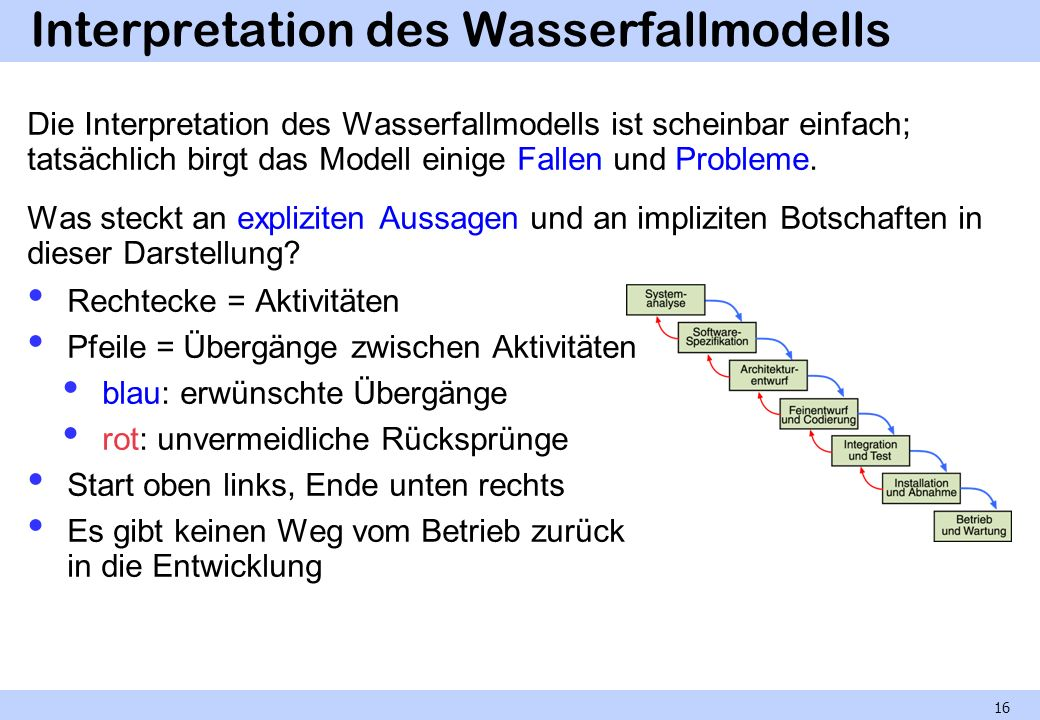 Interpretation des Wasserfallmodells