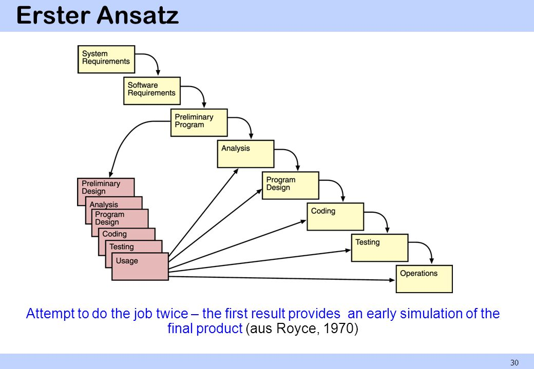 Erster Ansatz Attempt to do the job twice – the first result provides an early simulation of the final product (aus Royce, 1970)