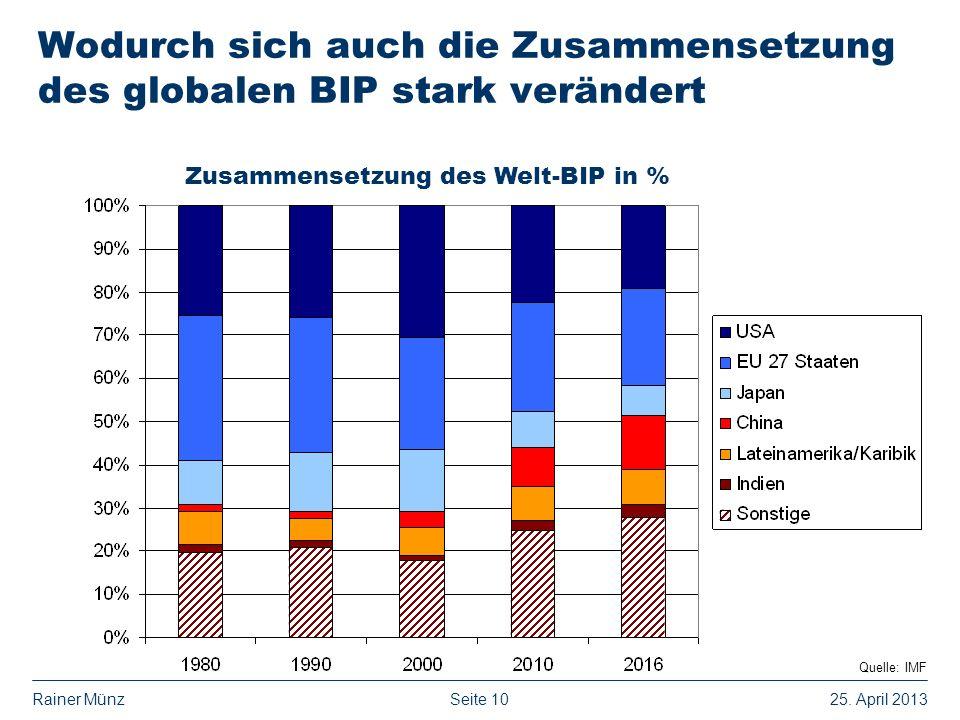 Wodurch sich auch die Zusammensetzung des globalen BIP stark verändert