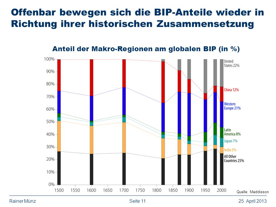 Anteil der Makro-Regionen am globalen BIP (in %)