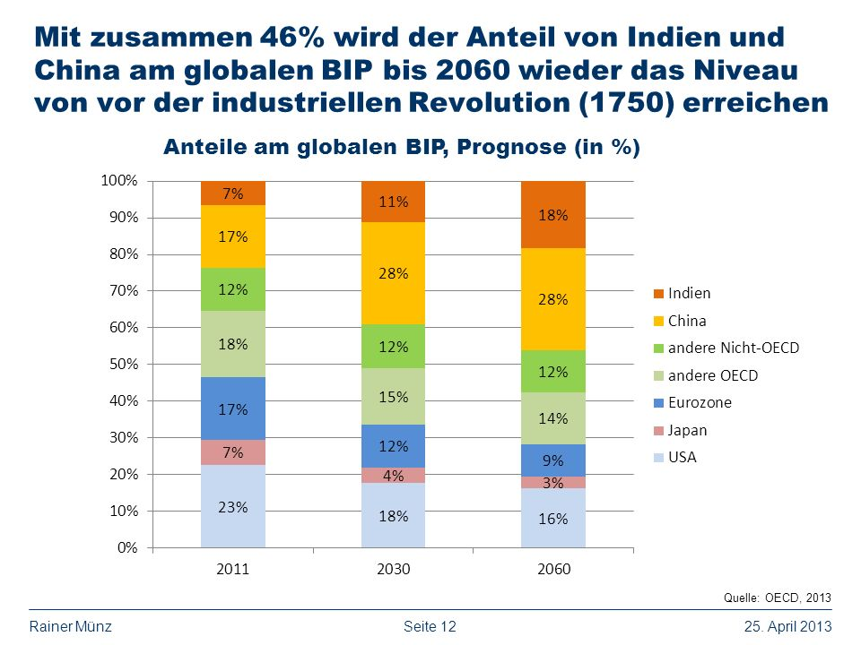 Anteile am globalen BIP, Prognose (in %)
