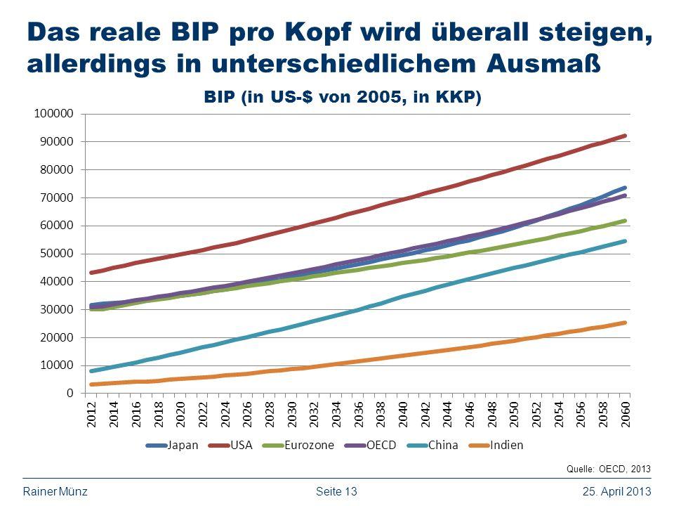 Das reale BIP pro Kopf wird überall steigen, allerdings in unterschiedlichem Ausmaß