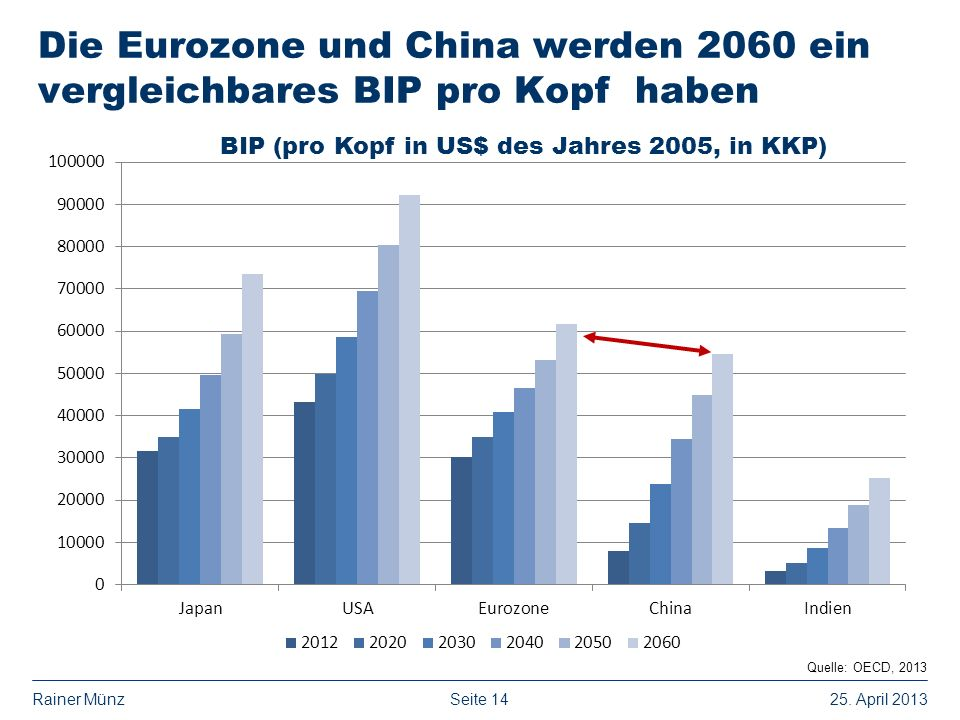 BIP (pro Kopf in US$ des Jahres 2005, in KKP)