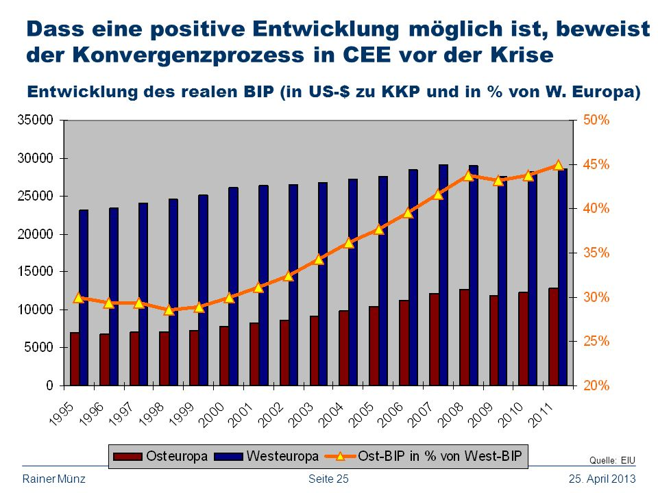 Dass eine positive Entwicklung möglich ist, beweist der Konvergenzprozess in CEE vor der Krise