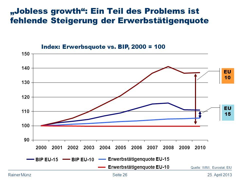 Index: Beschäftigung vs BIP 1995=100