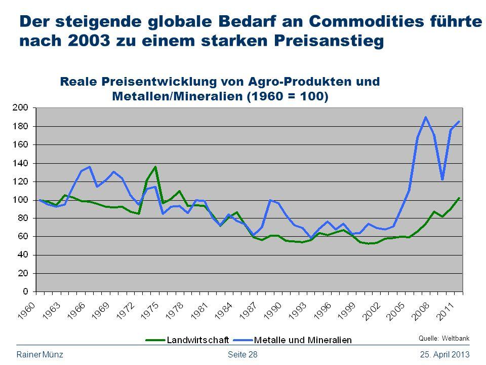 Der steigende globale Bedarf an Commodities führte nach 2003 zu einem starken Preisanstieg
