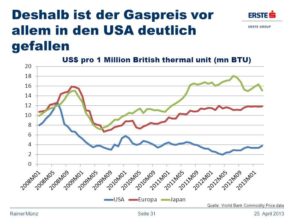 Deshalb ist der Gaspreis vor allem in den USA deutlich gefallen