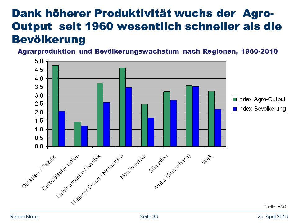 Dank höherer Produktivität wuchs der Agro-Output seit 1960 wesentlich schneller als die Bevölkerung