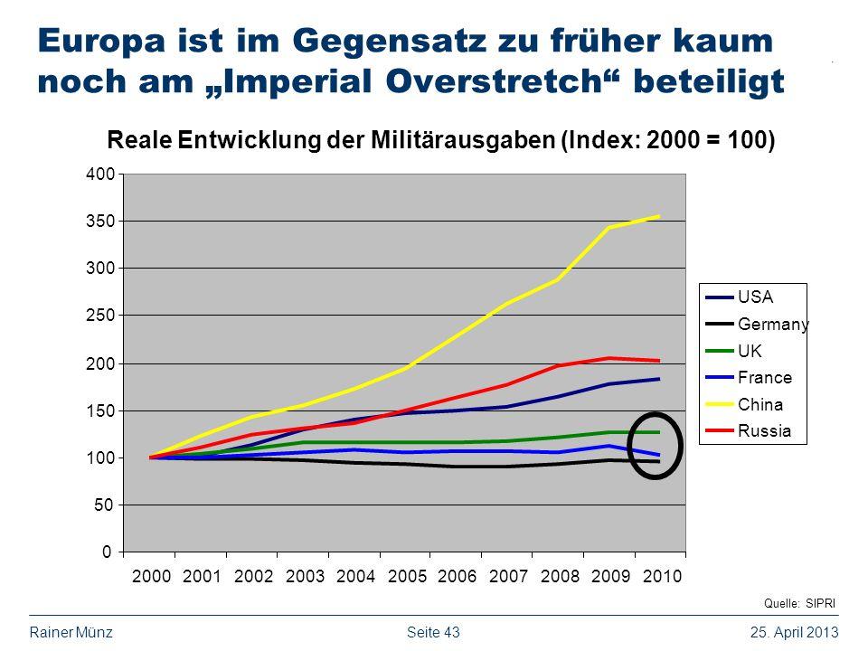 Reale Entwicklung der Militärausgaben (Index: 2000 = 100)