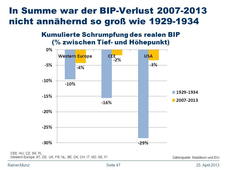 Kumulierte Schrumpfung des realen BIP (% zwischen Tief- und Höhepunkt)
