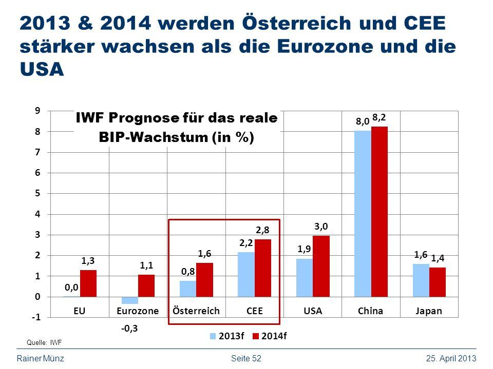 2013 & 2014 werden Österreich und CEE stärker wachsen als die Eurozone und die USA