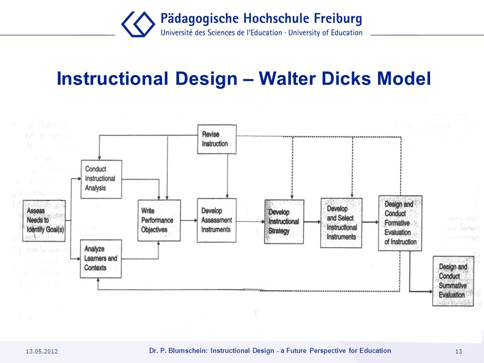 Instructional Design – Walter Dicks Model