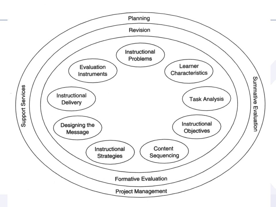 Instructional Design – Kemp Model