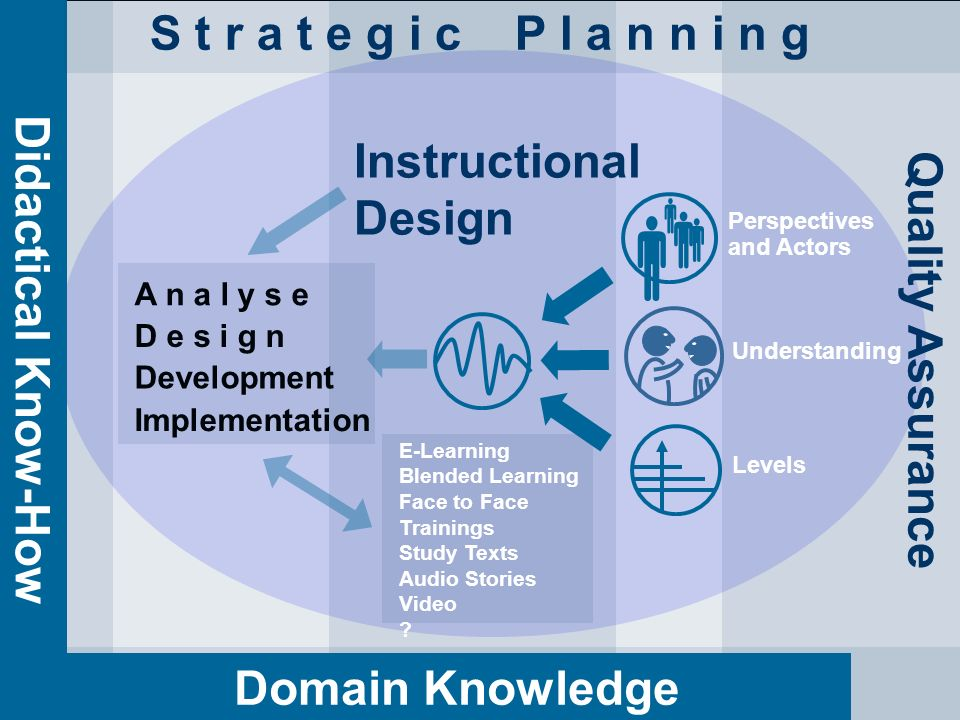  S t r a t e g i c P l a n n i n g Instructional Design