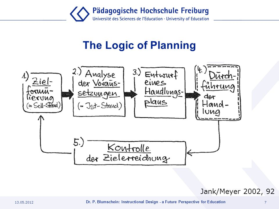 The Logic of Planning Jank/Meyer 2002, 92