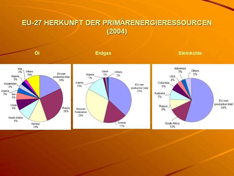 EU-27 HERKUNFT DER PRIMÄRENERGIERESSOURCEN (2004)
