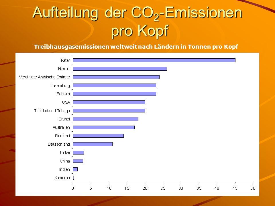 Aufteilung der CO2-Emissionen pro Kopf