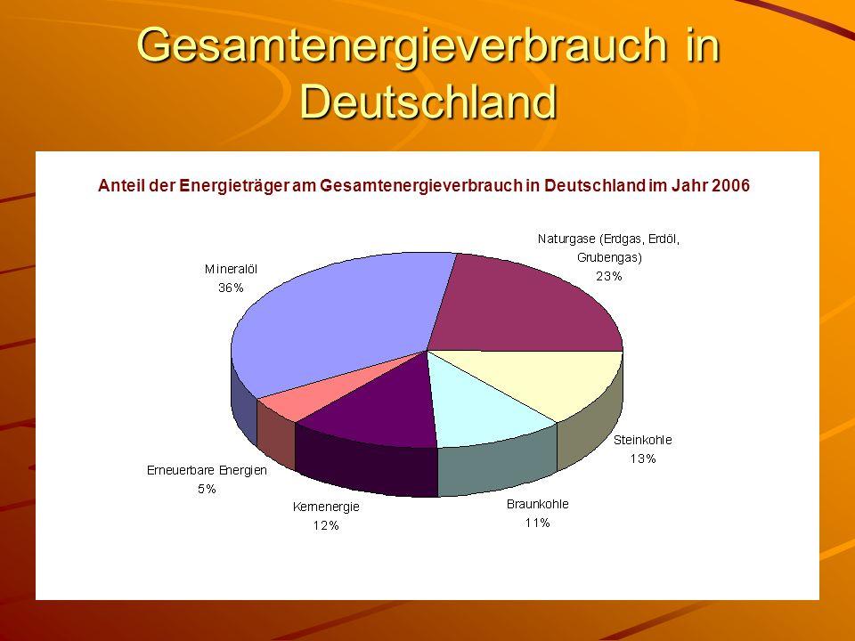 Gesamtenergieverbrauch in Deutschland