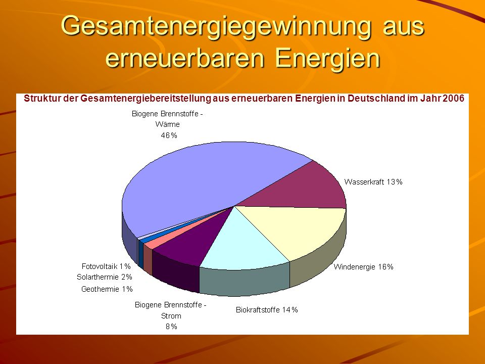 Gesamtenergiegewinnung aus erneuerbaren Energien