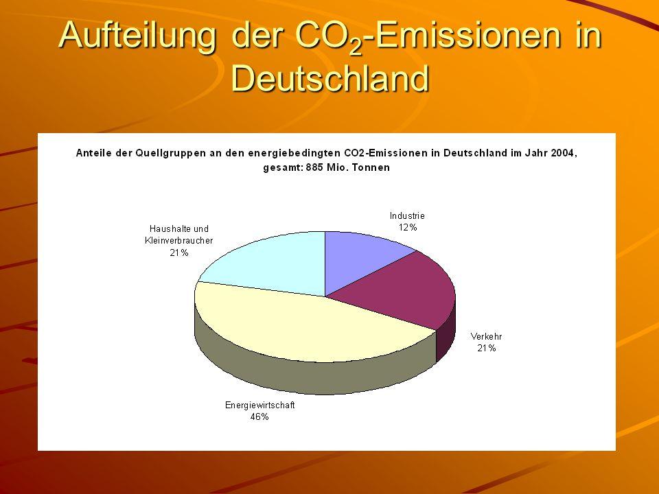 Aufteilung der CO2-Emissionen in Deutschland