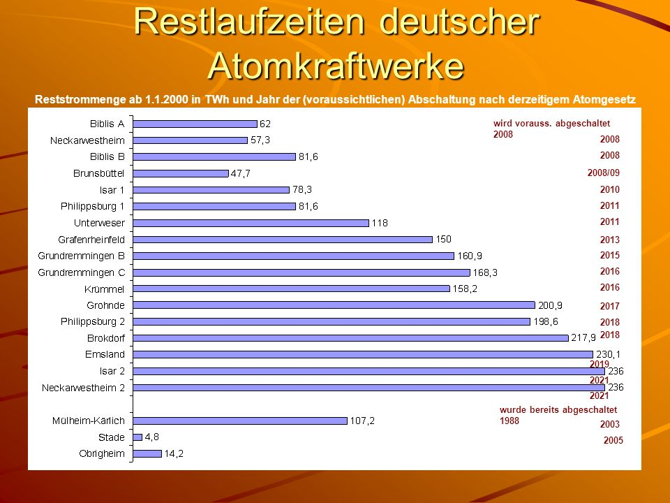 Restlaufzeiten deutscher Atomkraftwerke