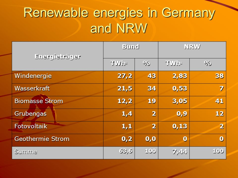 Renewable energies in Germany and NRW