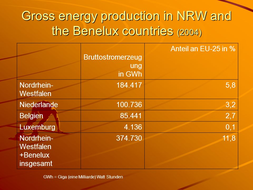 Gross energy production in NRW and the Benelux countries (2004)