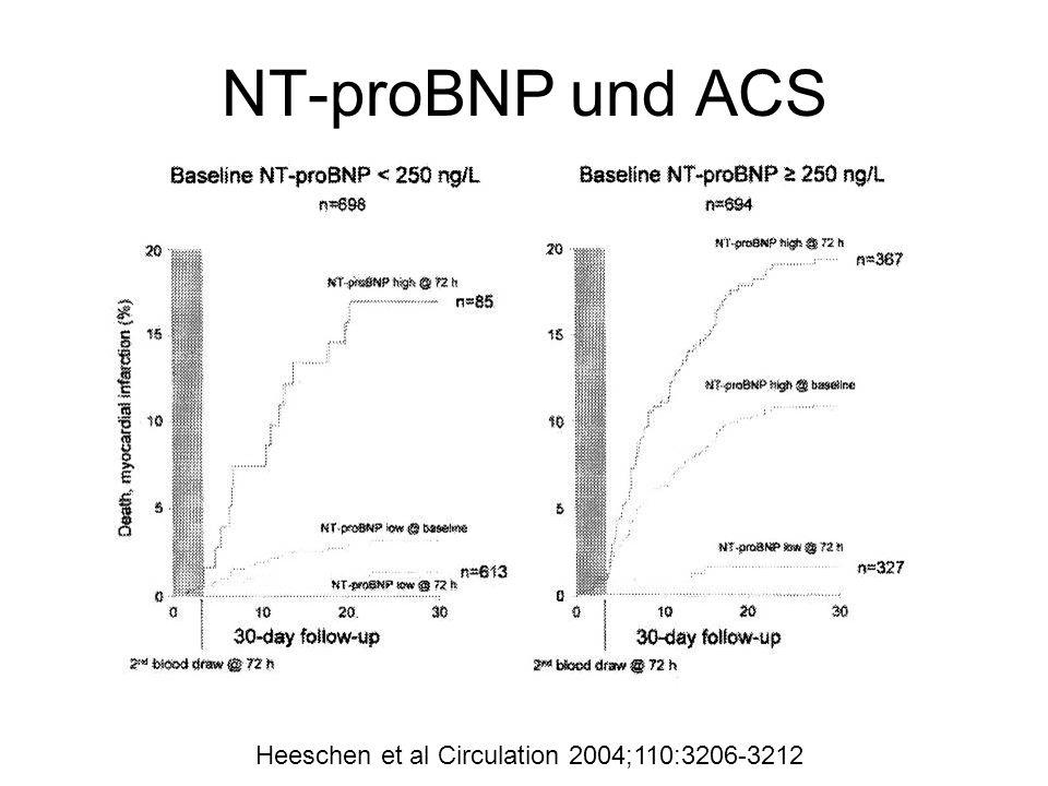 NT-proBNP und ACS Heeschen et al Circulation 2004;110:3206-3212