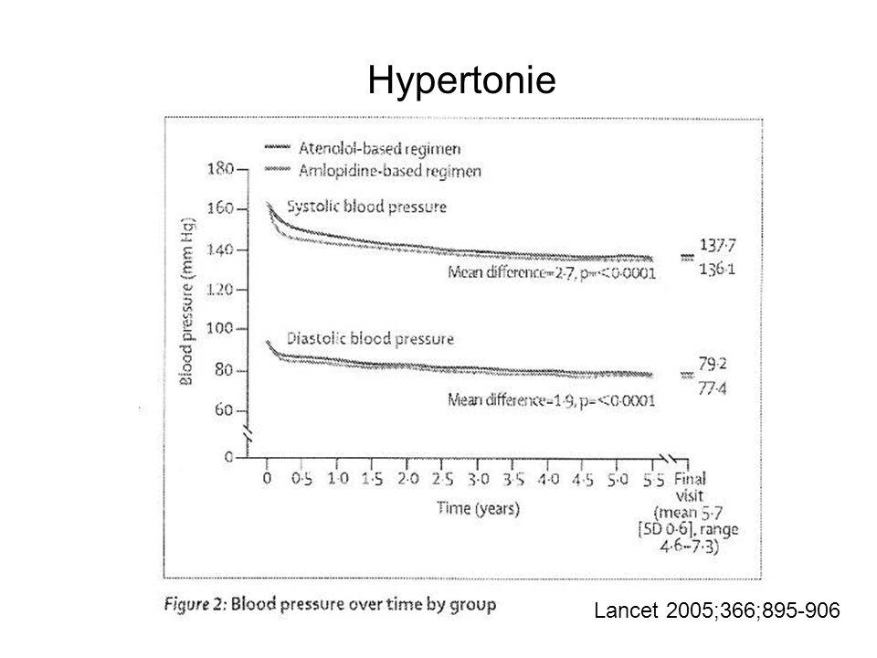 Hypertonie Lancet 2005;366;895-906