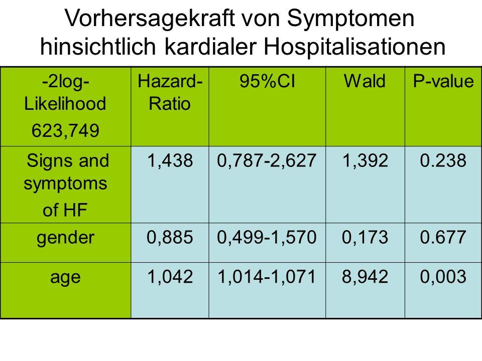 Vorhersagekraft von Symptomen hinsichtlich kardialer Hospitalisationen