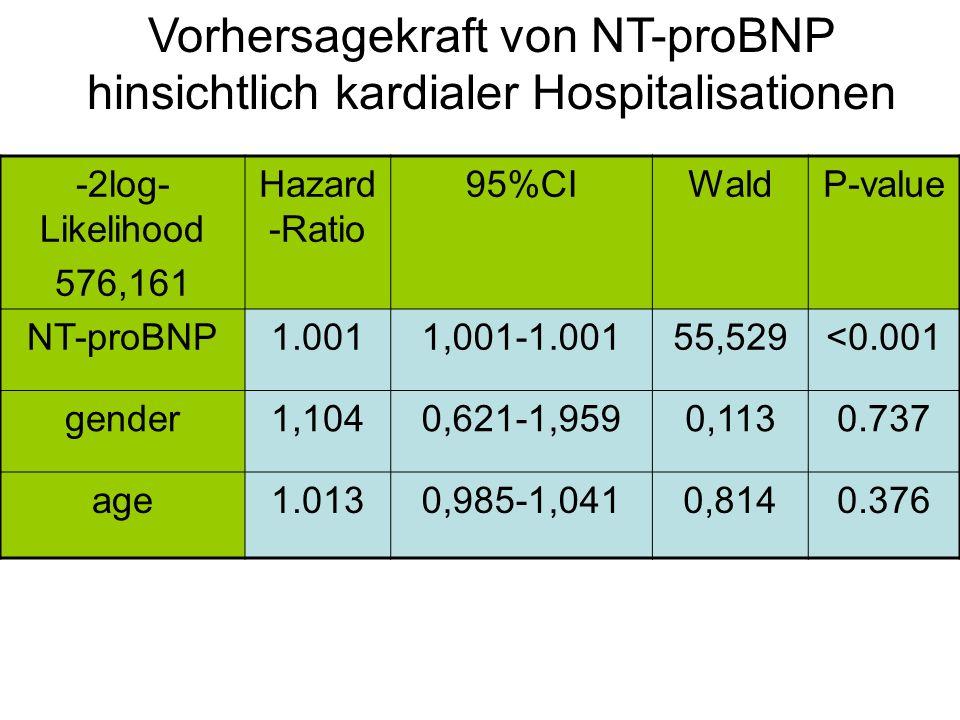 Vorhersagekraft von NT-proBNP hinsichtlich kardialer Hospitalisationen