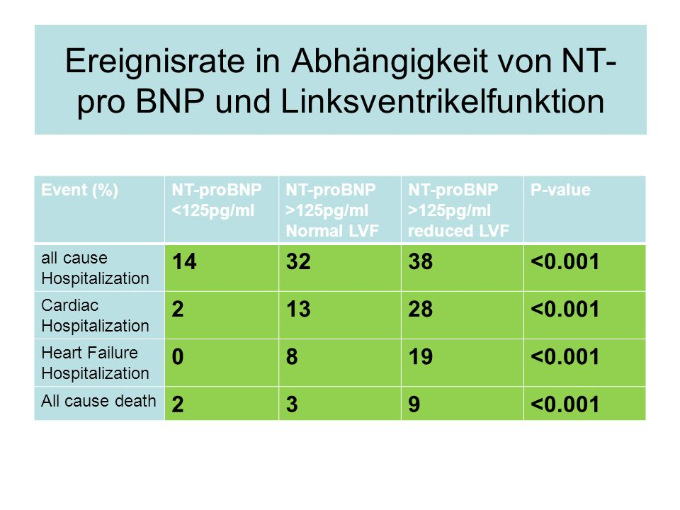 Ereignisrate in Abhängigkeit von NT-pro BNP und Linksventrikelfunktion
