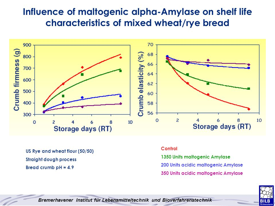 Influence of maltogenic alpha-Amylase on shelf life characteristics of mixed wheat/rye bread
