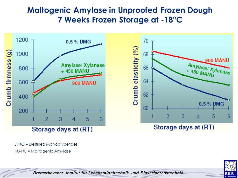 Maltogenic Amylase in Unproofed Frozen Dough 7 Weeks Frozen Storage at -18°C