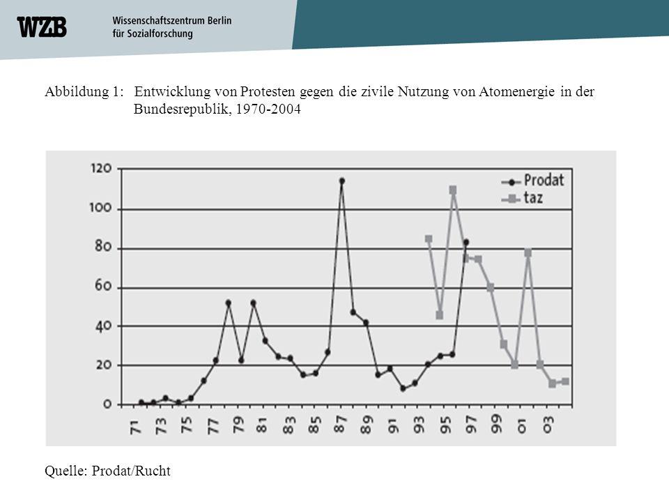 Abbildung 1: Entwicklung von Protesten gegen die zivile Nutzung von Atomenergie in der Bundesrepublik, 1970-2004 Quelle: Prodat/Rucht