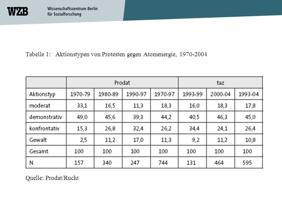 Tabelle 1: Aktionstypen von Protesten gegen Atomenergie, 1970-2004 Quelle: Prodat/Rucht