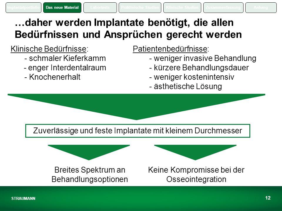 …daher werden Implantate benötigt, die allen Bedürfnissen und Ansprüchen gerecht werden