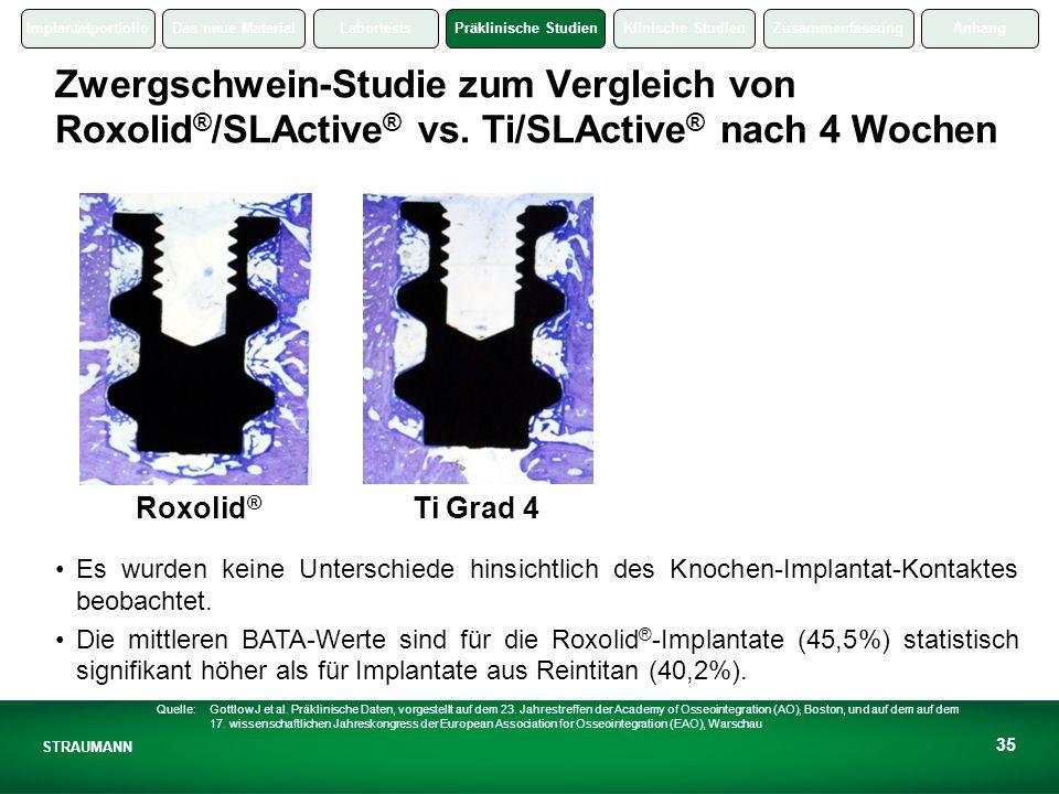 Zwergschwein-Studie zum Vergleich von Roxolid®/SLActive® vs