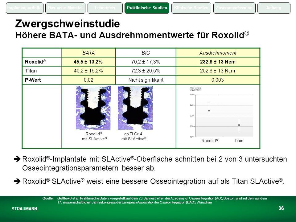 Zwergschweinstudie Höhere BATA- und Ausdrehmomentwerte für Roxolid®
