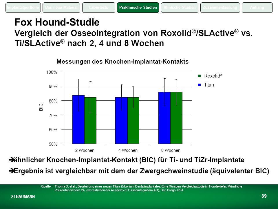 Fox Hound-Studie Vergleich der Osseointegration von Roxolid®/SLActive® vs. Ti/SLActive® nach 2, 4 und 8 Wochen
