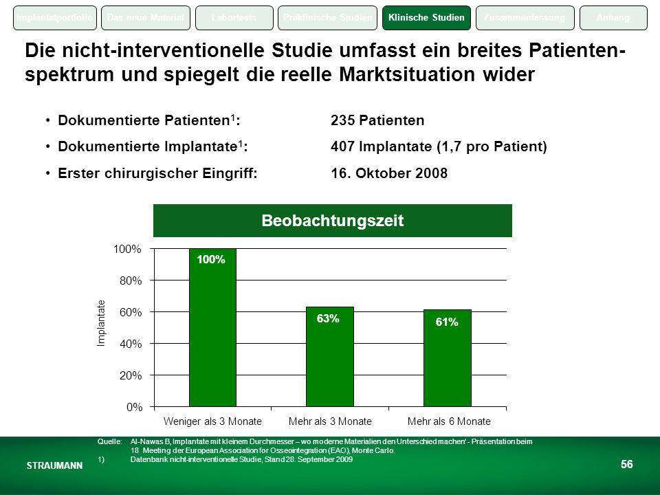 Die nicht-interventionelle Studie umfasst ein breites Patienten-spektrum und spiegelt die reelle Marktsituation wider