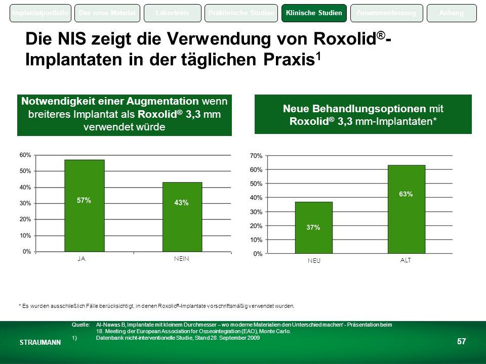 Die NIS zeigt die Verwendung von Roxolid®-Implantaten in der täglichen Praxis1