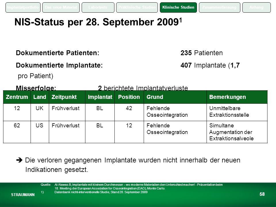 NIS-Status per 28. September 20091