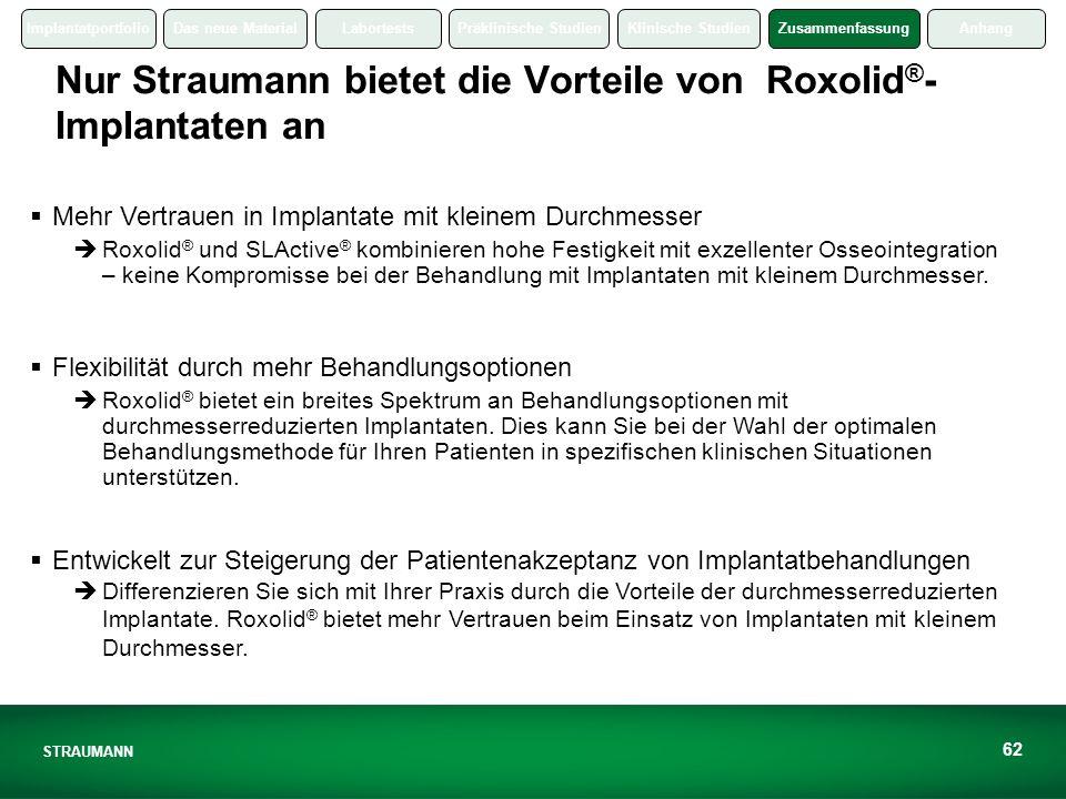 Nur Straumann bietet die Vorteile von Roxolid®-Implantaten an