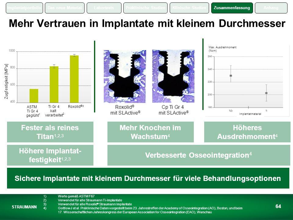 Mehr Vertrauen in Implantate mit kleinem Durchmesser