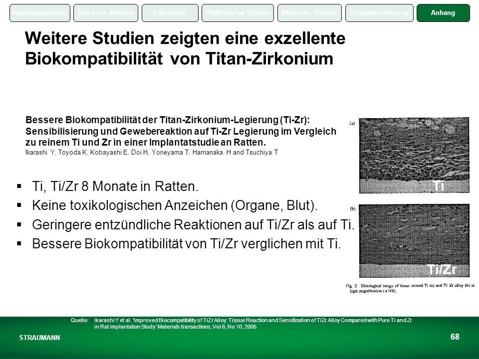 Weitere Studien zeigten eine exzellente Biokompatibilität von Titan-Zirkonium