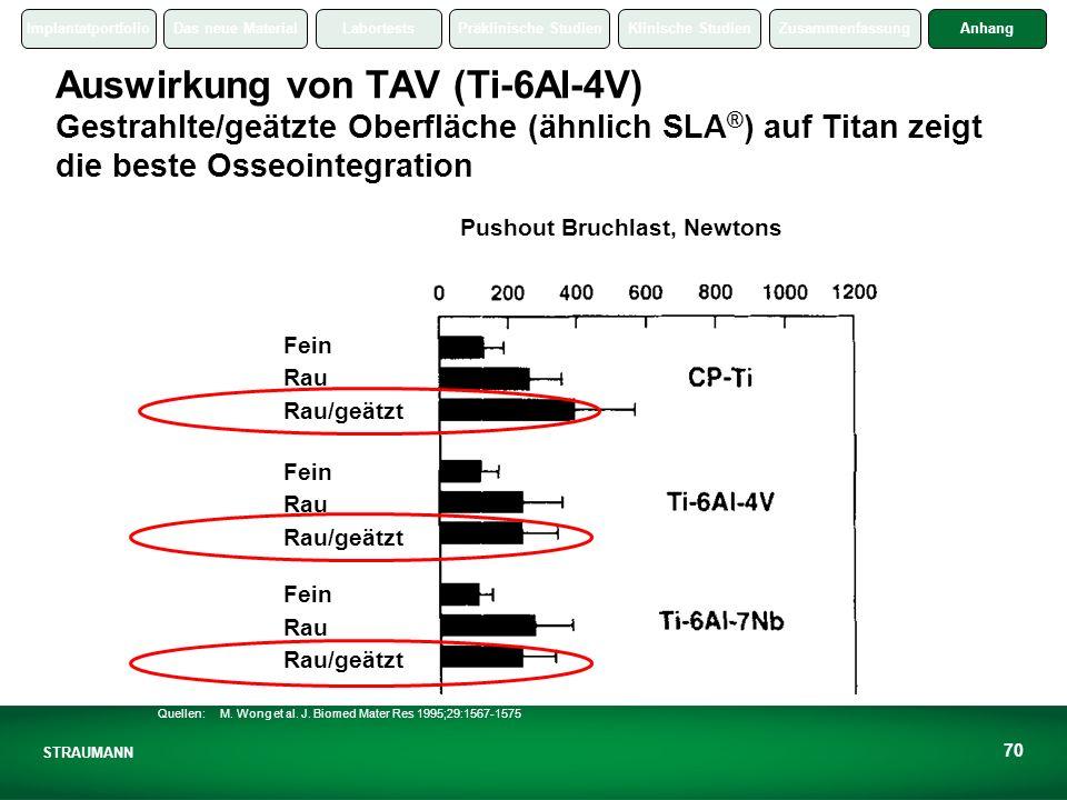 Auswirkung von TAV (Ti-6Al-4V) Gestrahlte/geätzte Oberfläche (ähnlich SLA®) auf Titan zeigt die beste Osseointegration