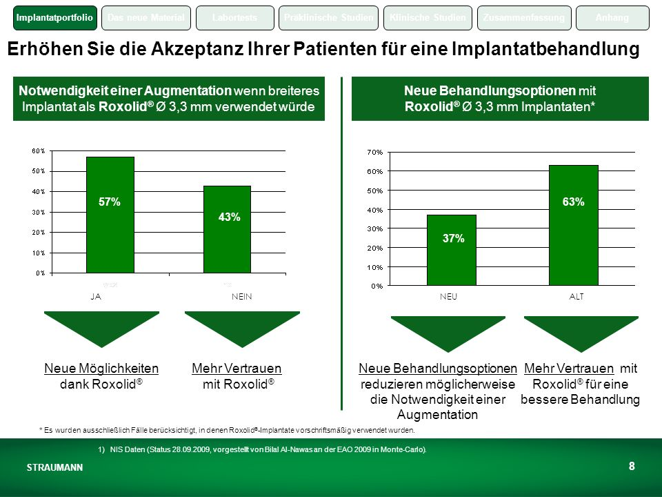 Erhöhen Sie die Akzeptanz Ihrer Patienten für eine Implantatbehandlung